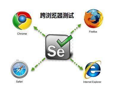 Selenium+TestNG实战-2 第一个Selenium脚本之登录