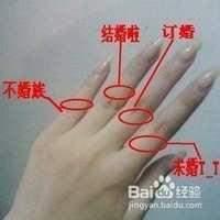 戒指戴在各个手指上都有哪些含义?