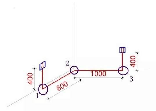 暗埋布线方式一:从墙面A点向另一墙面B点暗埋敷设管线 此种改造方式:属于不符合国家标准改造要求、同时属于绕线的暗线敷设方式。 不合格的原因及影响:线管超出两个直角弯未增加过线盒,后续如果发生线路损坏,无法进行抽拉更换线路检修,只能是砸墙砸地重新埋管布线,或者是走明线处理。 线管的总长度=0.