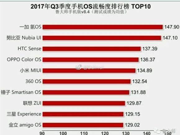 ag电子游戏网址:2017Q3手机系统流畅度排行,_一加登顶!_三星倒数第二