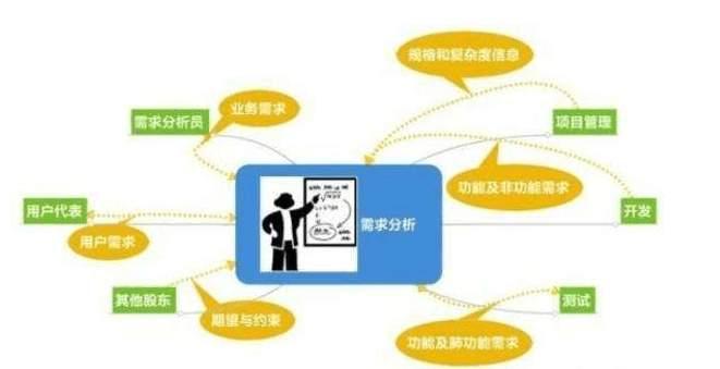 网站用户需求核心如何分析, SEO优化如何做用户需求分析 第2张