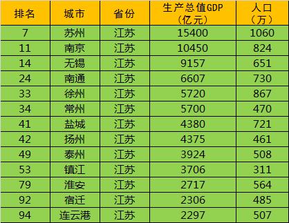 2016全国城市GDP排名100强,江苏和山东所有地级市进入前十-二五杂谈 第13张