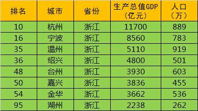 2016全国城市GDP排名100强,江苏和山东所有地级市进入前十-二五杂谈 第12张
