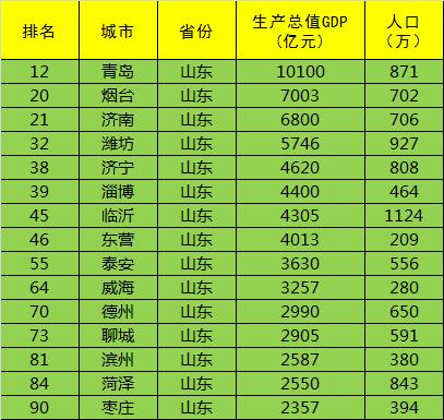 2016全国城市GDP排名100强,江苏和山东所有地级市进入前十-二五杂谈 第14张