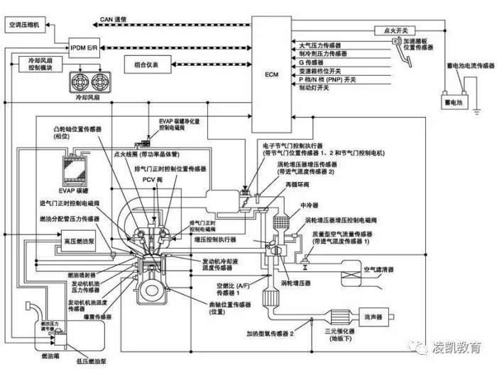 根据汽车电路图的不同用途,可绘制成不同形式的电路图,主要有原理框图