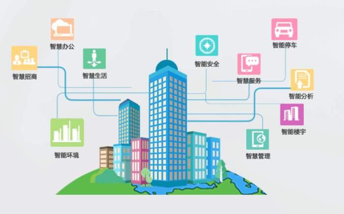 智慧园区3.0时代怎么建设好智慧园区管理系统