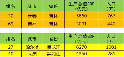 2016全国城市GDP排名100强,江苏和山东所有地级市进入前十-二五杂谈 第6张