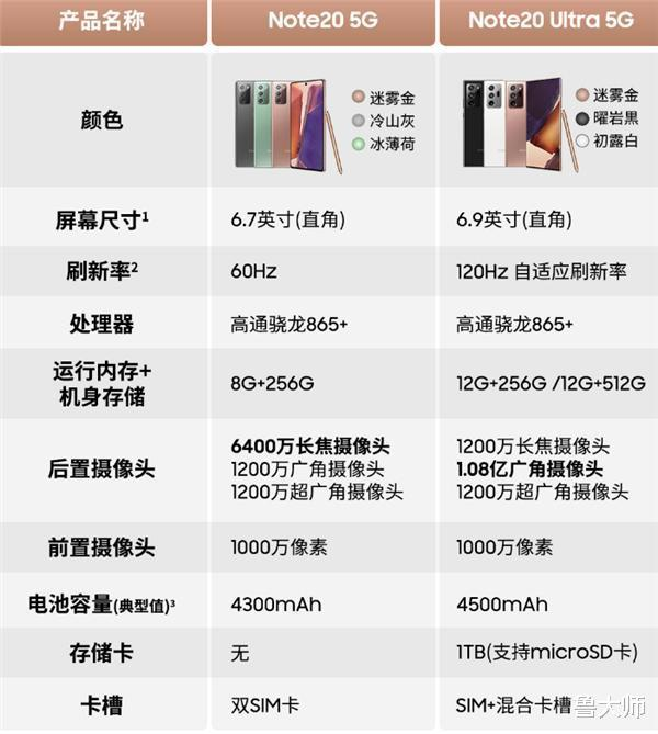 国行版三星Note 20发布:皇帝版售价9999元!