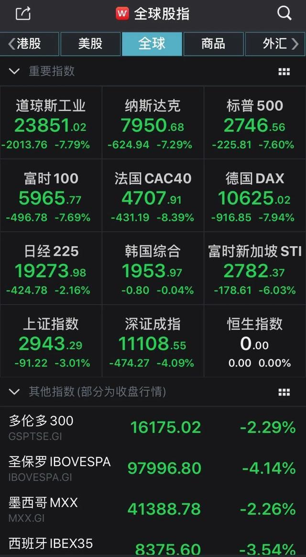 疫情、油价双重冲击,全球多地股市暴跌!美股逼近熊市!A股受何影响?