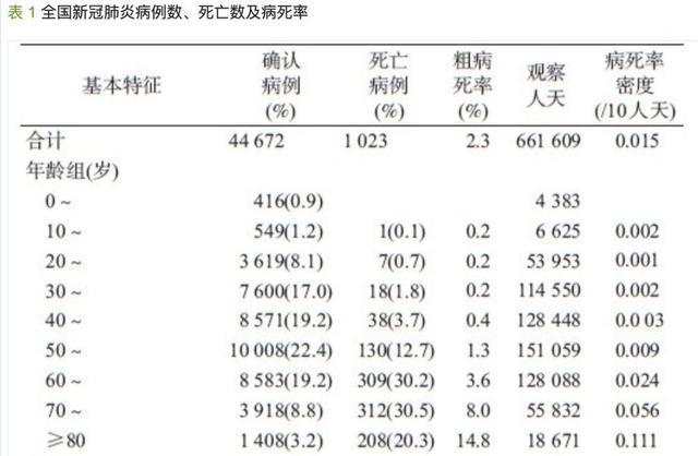 中国疾控中心公布超7万病例的研究,这6点值得一看