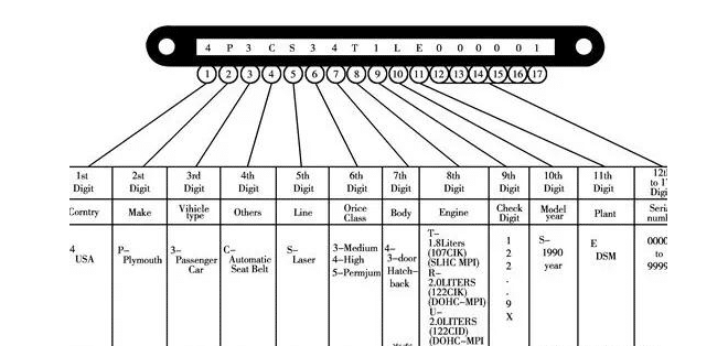 车架号对照表,买火花塞要车架号是什么意思