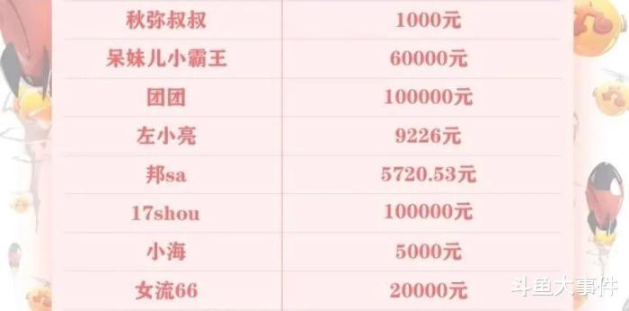斗鱼官方晒出主播尚爱兰捐款明细,吉泽明歩捐款十万元赫然上榜!