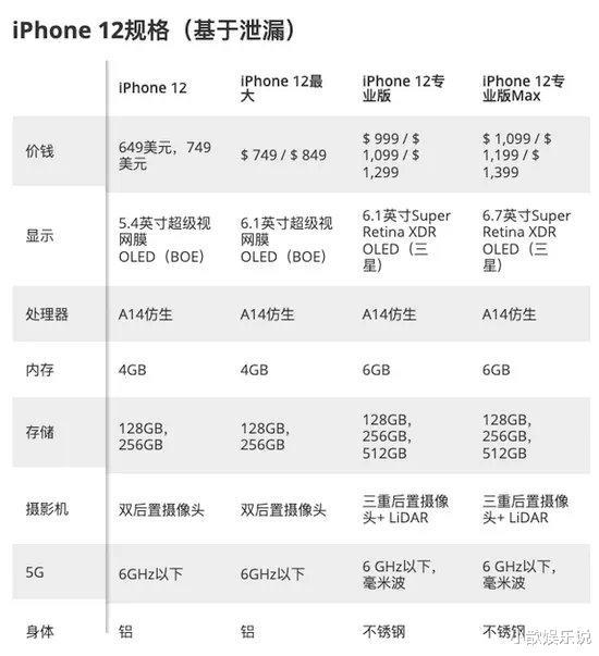 iPhone12系列价格泄露,价格最低的却是这款?