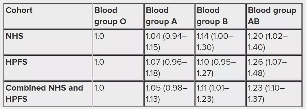哪种血型的人最长寿