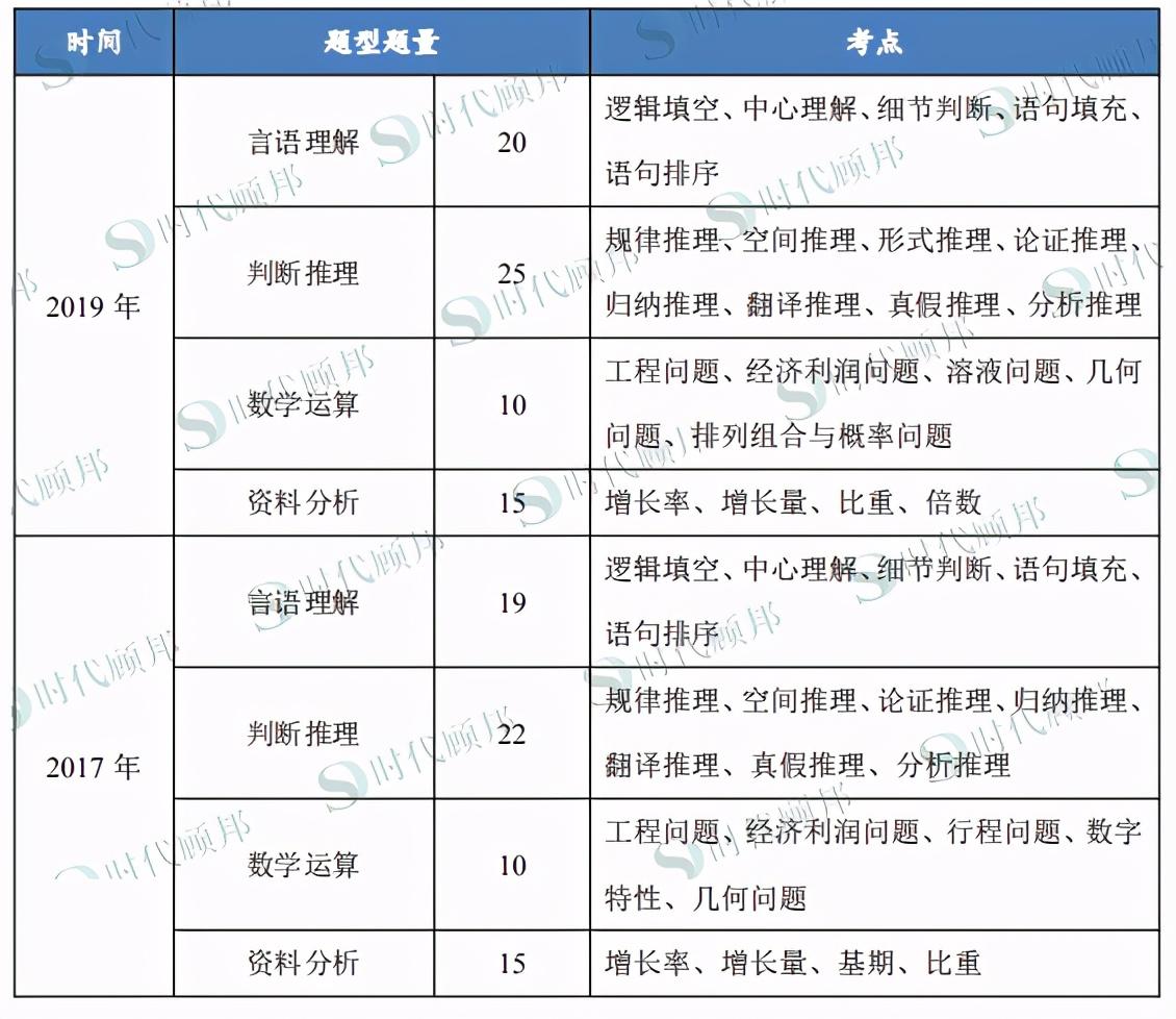 2021银行春招:国开行笔试考什么?速看考情分析!