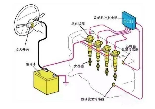 汽车发动电瓶就充电吗,给电瓶充电正确方法