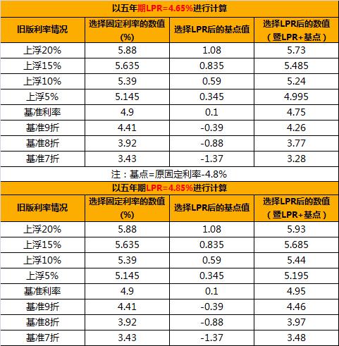 4.65%!央行最新LPR报价:维持不变!