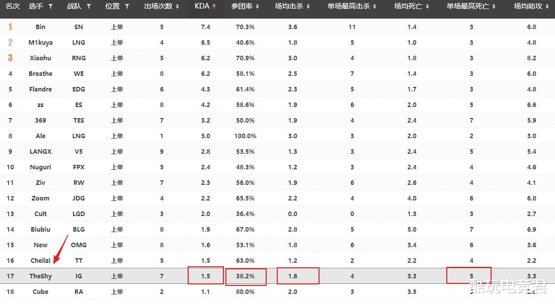 Theshy春季赛数据出炉,KDA垫底参团率真实,要步入宁王后尘了?