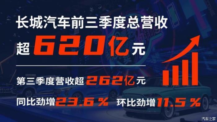 長城汽車營收2019,中國長城市值