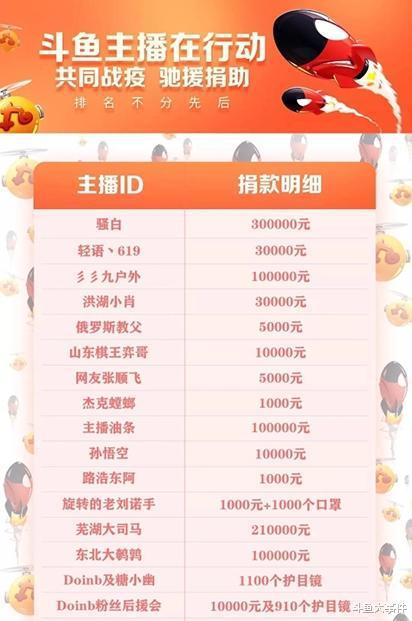斗鱼西门雁低调捐款30万元,女王虐待是斗鱼平台目前捐款最多的主播!