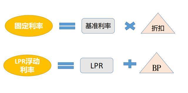 房贷转不转LPR?给你一个答案!