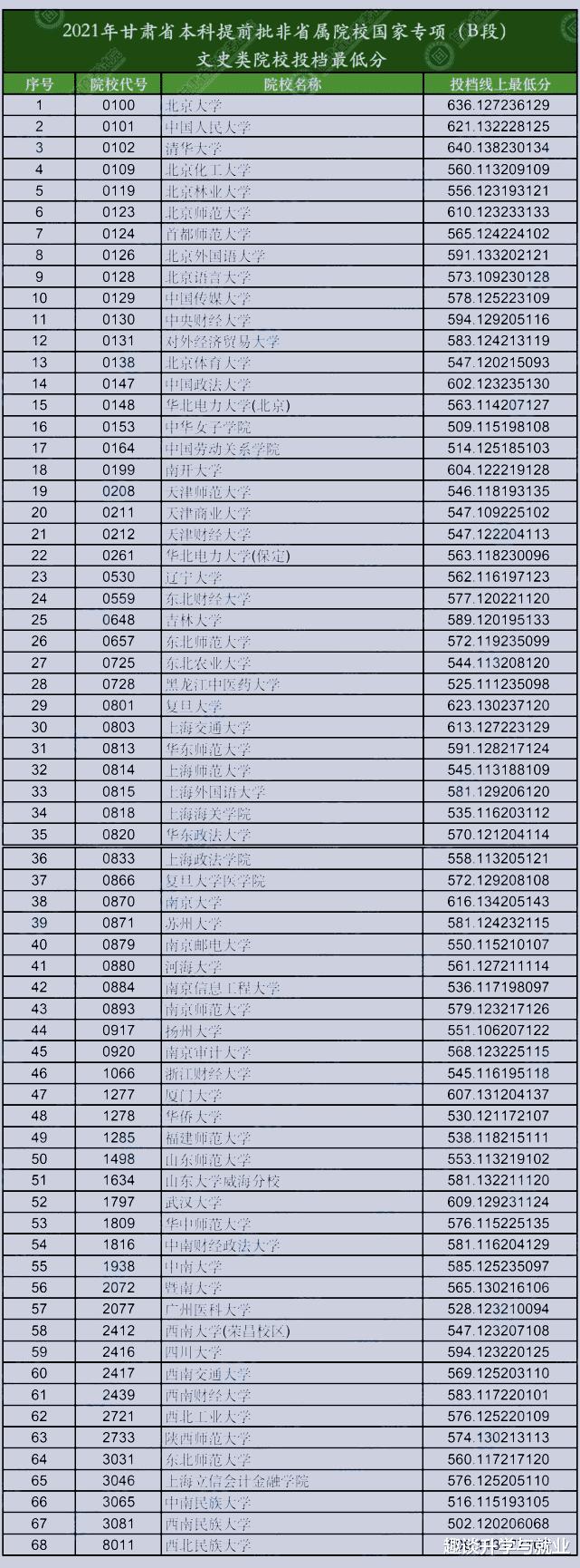2021甘肃高考提前批分数线出炉:兰州大学562分,489分考生捡漏中山大学