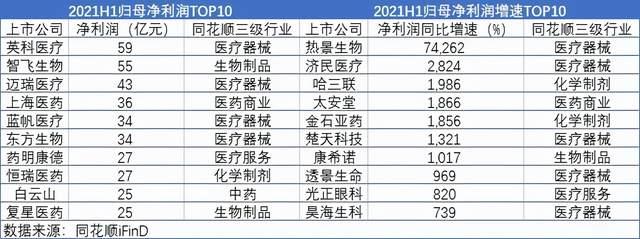 医药生物板半年报深解 上海医药、恒瑞医药、英科医疗香不香?