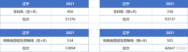 厉害了!辽宁2021高考成绩排名公布,700分以上考生高达38人