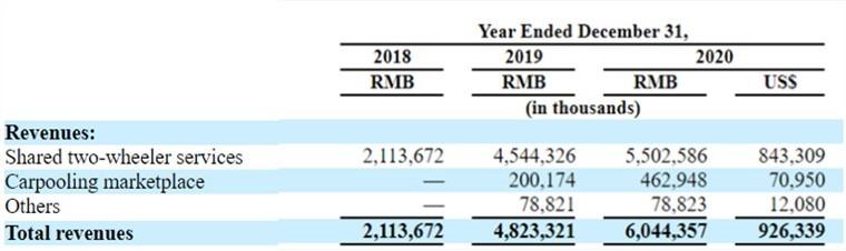 哈啰出行递交招股书:三年亏损超48亿元,蚂蚁集团持股36.3%