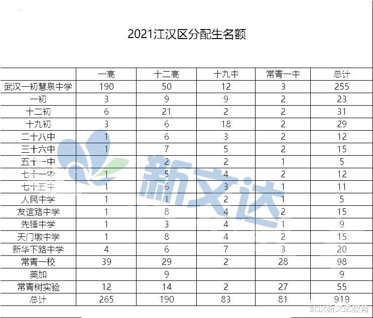 """武汉2021分配生最新数据汇总,从分配生""""识""""初中?"""