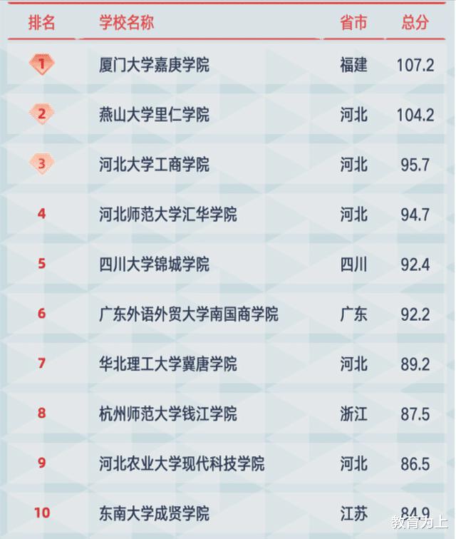 独立学院百强名单出炉:燕山大学里仁学院位列第2,师资力量强劲