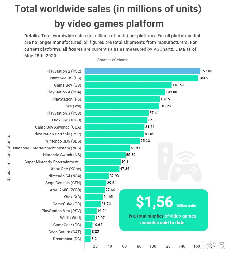 全球销量第一的游戏主机:击败任天堂DS、GameBoy,累计卖出1.58亿台