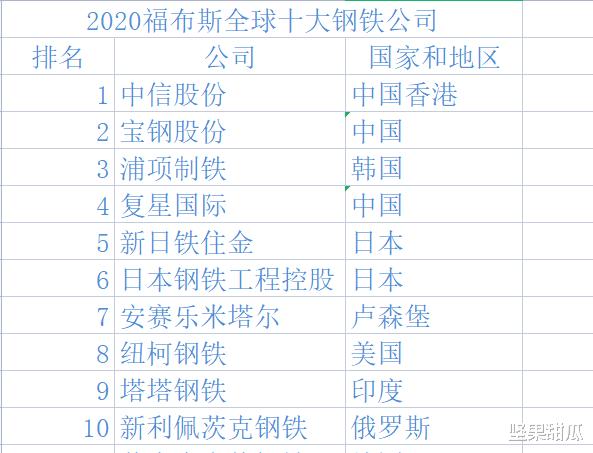 福布斯2020年钢铁企业的排名,中国企业展示中国力量