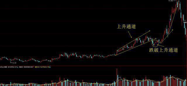 股市下跌中,如何寻找底部放量精髓,看懂轻松把握牛头起涨点