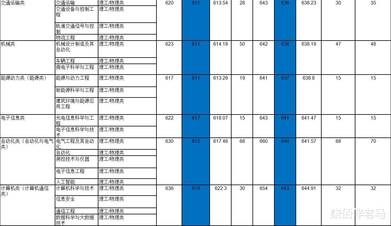 中南大学2018-2020年专业录取详情及分析!2021年招生计划!