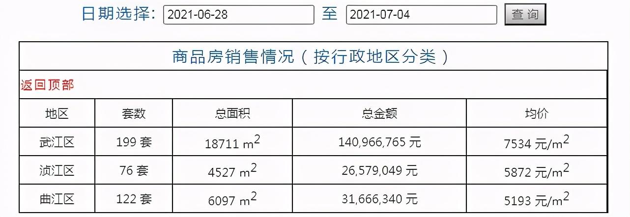 韶关最新网签数据曝光!这个楼盘一周居然卖了近50套!