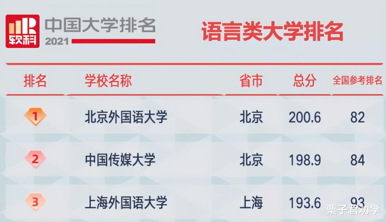2021中国大学排名:前三名悬念不大,人大退步不少,交大表现亮眼