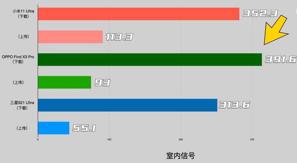 小米OPPO三星对比测试:同是骁龙888芯片,谁的5G信号更好
