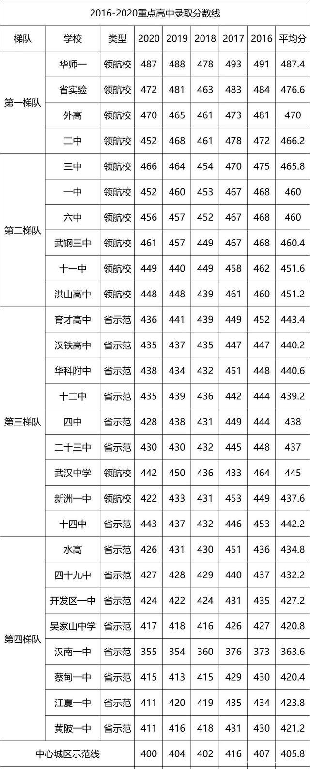 2021湖北省重点高中排名公布!省实验第二,洪高和三中同一梯队