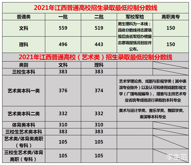 """2021江西高考投档线出炉:文科理科""""两种待遇"""",附江西高校名单"""