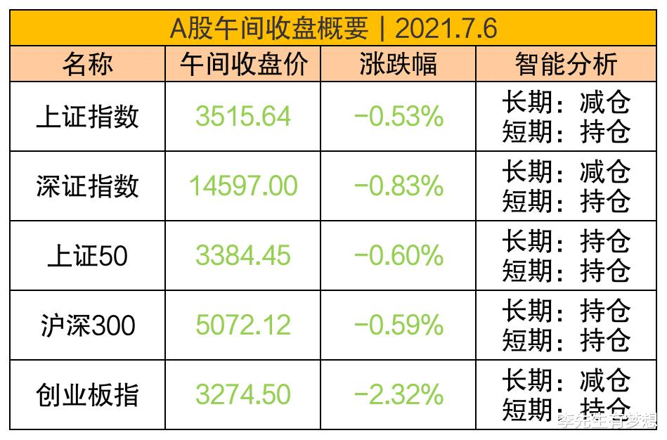 医药板块全线下跌,创指跌幅扩大至2%,失守3300点!