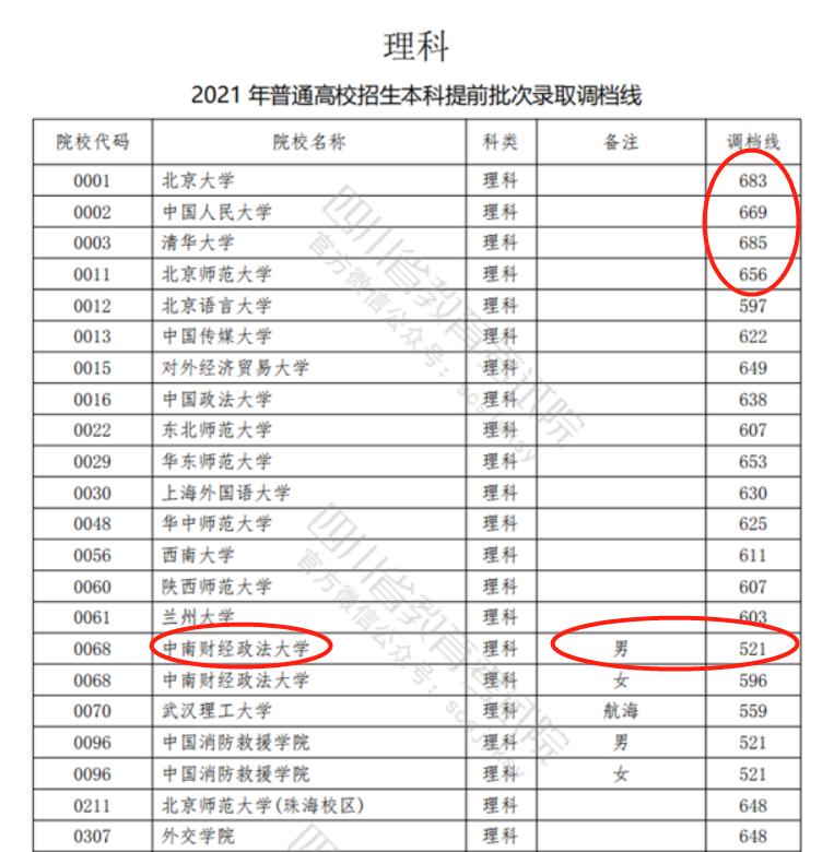 2021四川高考提前批,这所顶尖财经类211爆冷,录取分数低至521分
