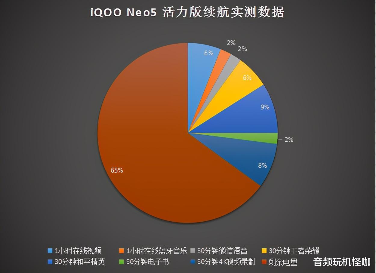 iQOO Neo5 活力版上手体验,游戏拍照续航均表现优秀