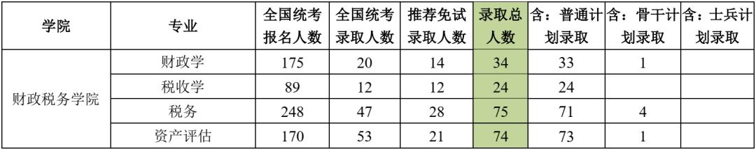 中央财经大学2020年考研各专业报录比