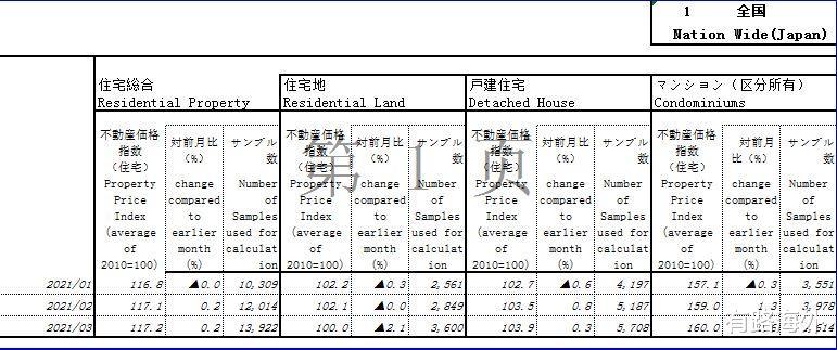 日本市中心的房子为什么好卖?