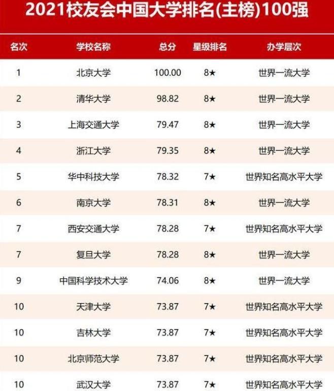 2021中国大学百强出炉,浙大未能挤进前3,反而被上交超过