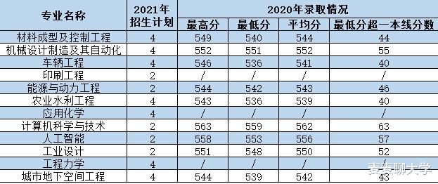 西安理工大学2021年各专业本科招生计划及去年录取分数线汇总!