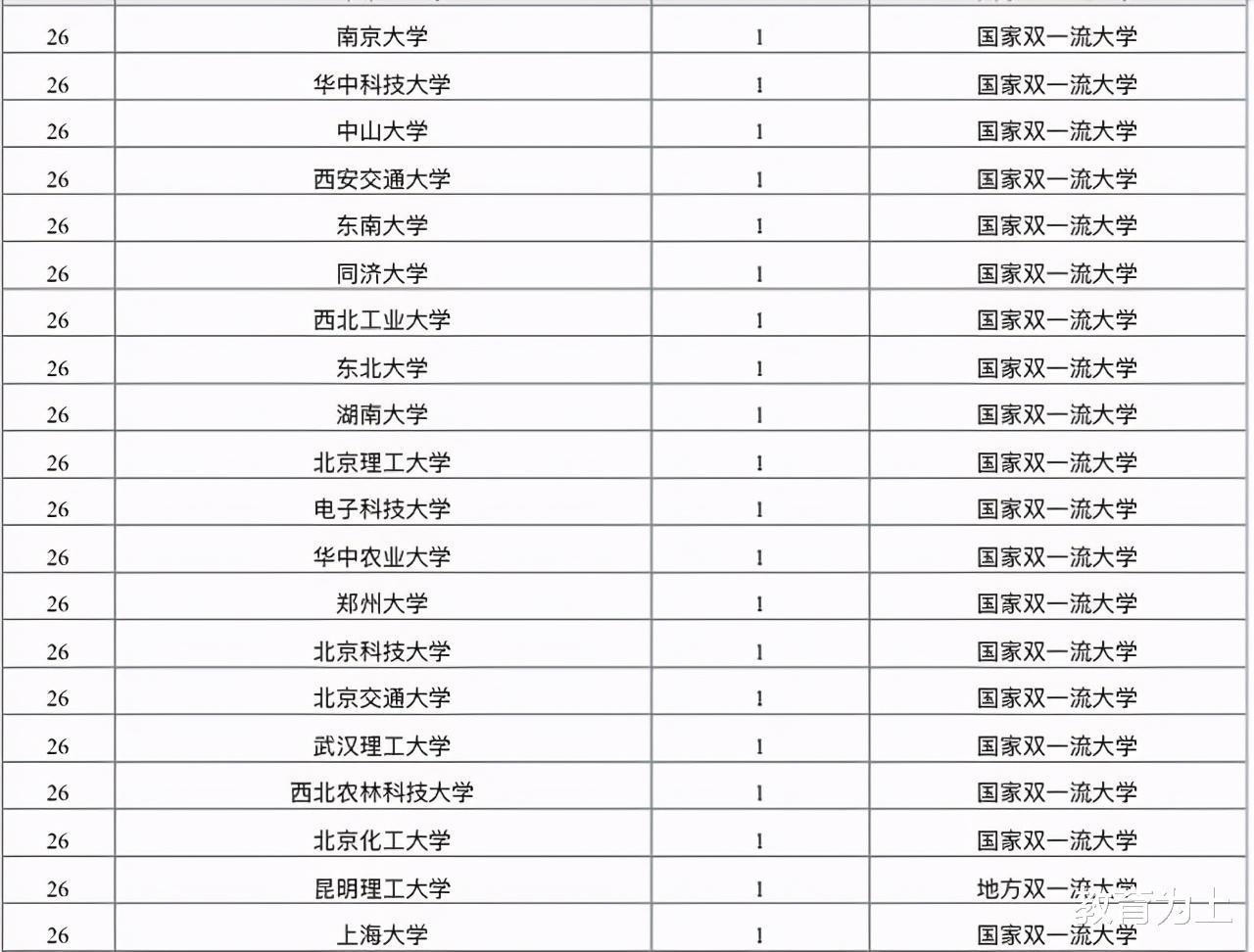 2020中国高校青年科技奖排名:65所高校上榜,哈尔滨工业大学第4