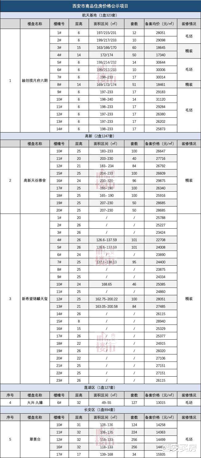西安5盘价格公示:2591套房,均价1.3万/㎡起