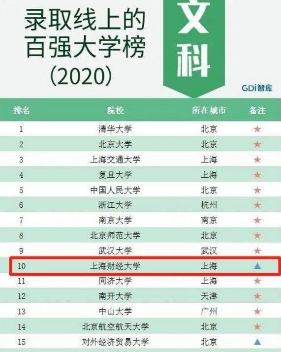 """2021高考""""黑马大学"""",明明是一所二本,分数线却仅次清北排第4"""
